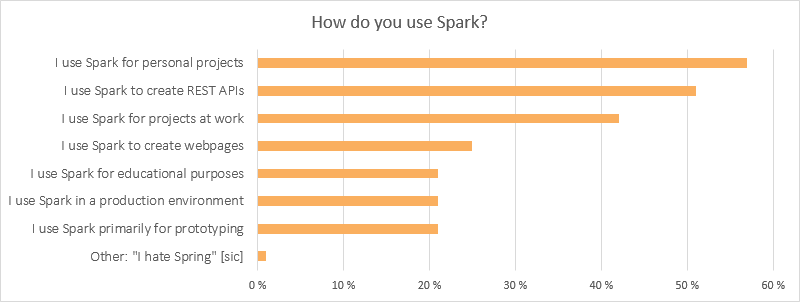 Spark survey results image 1