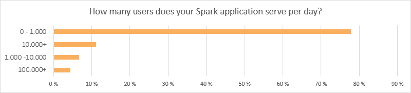 Spark survey results image 2