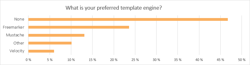 Spark survey results image 3
